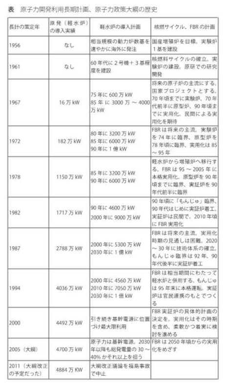 写真・図版 : 表 原子力開発利用長期計画、原子力政策大綱の歴史