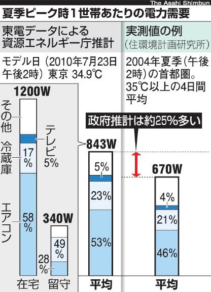 写真・図版 : 1家庭のピーク時電力消費量。資源エネルギー庁の想定と実測値はかなり異なる
