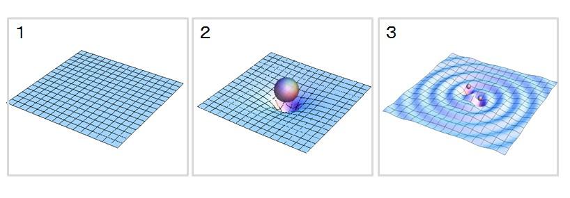 写真・図版 : 1)平らな空間(2次元で考える)2)ゆがんだ空間(同様に2次元で考える)3)2次元空間で重力波はこのように放たれる=3枚とも神田展行さん(大阪市立大学)提供