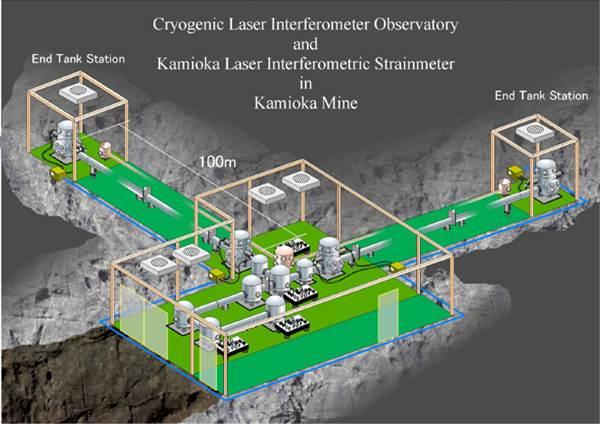 写真・図版 : 巨大重力波望遠鏡の原型機CLIOの見取り図(東京大学宇宙線研究所提供)