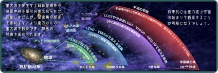 写真・図版 : 重力波望遠鏡は宇宙のどこまで「見える」か(東大宇宙線研提供)
