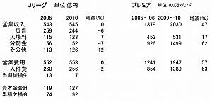 写真・図版 : 【表1】 Jリーグとプレミアリーグの財務分析