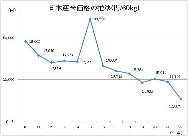 写真・図版 : ■米価の推移