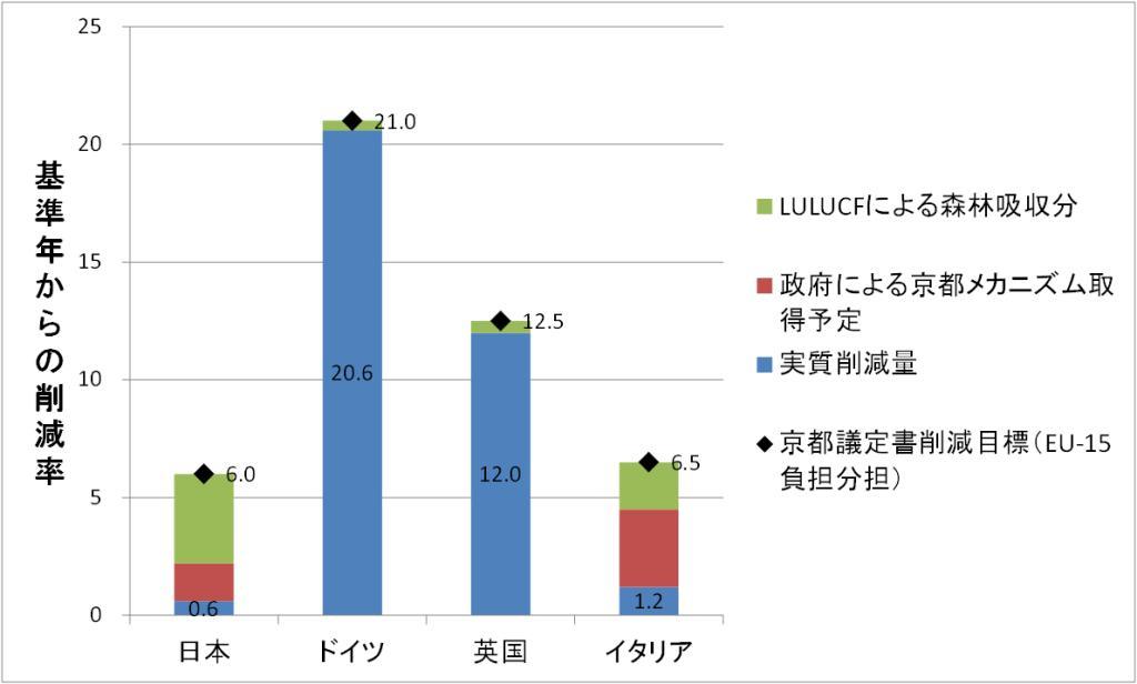 図1 各国の京都議定書対応(削減手段の内訳)
