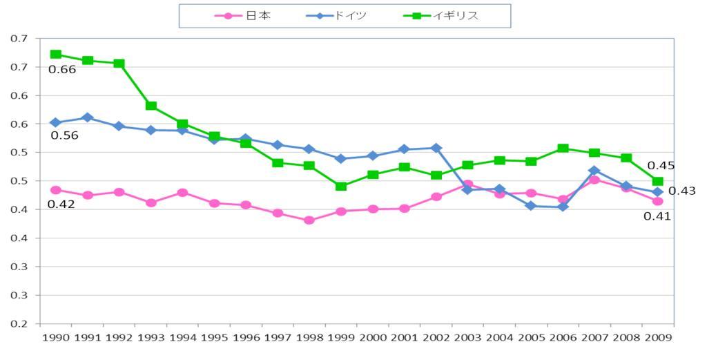 図2 電気の排出係数の時系列各国比較