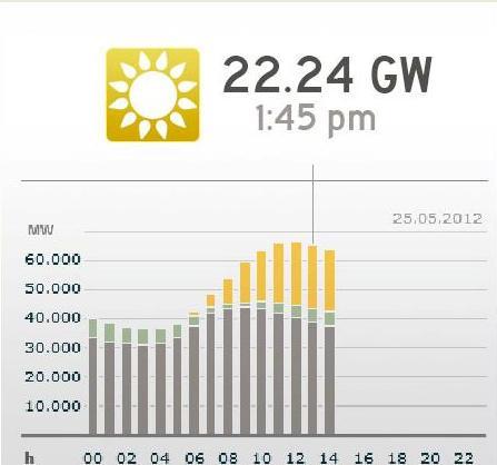 写真・図版 : 太陽光発電は電力需要のピークをカバーしている