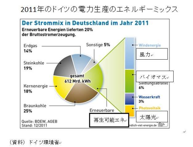 ドイツのエネルギーミックス