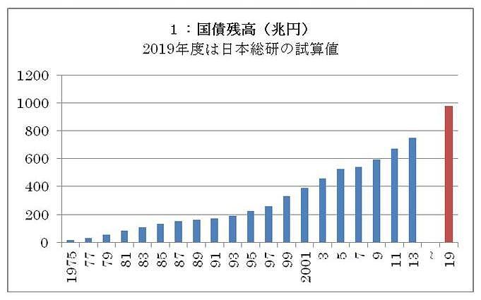 写真・図版 : グラフ1