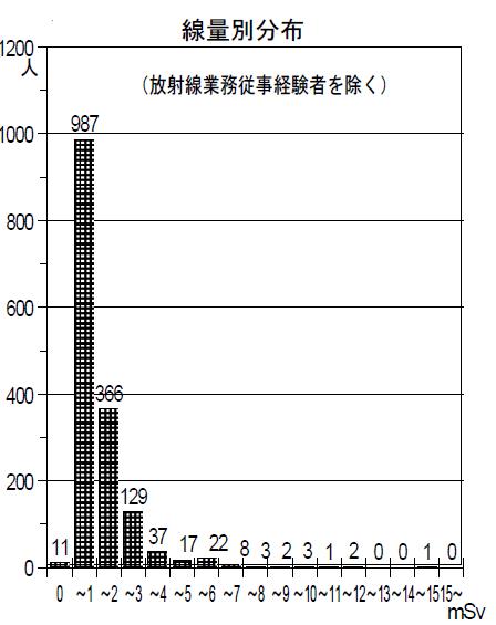福島事故の放射線による健康被害が「考えにくい」理由(上)
