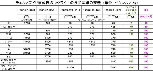 山本太郎議員への手紙-「放射性廃棄物と同じ基準値の食品」という表現をマスコミがしない理由