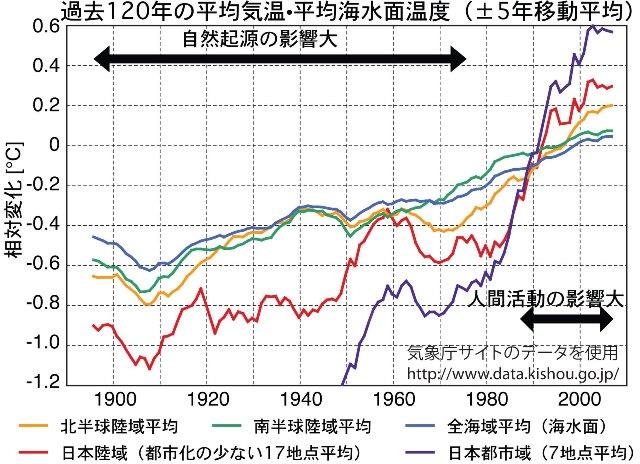 写真・図版 : 図1:年平均温度の推移。各年毎に前後5年合わせた計11年分の平均値をプロット。データは気象庁提供(http://www.data.kishou.go.jp/climate/index.html)。戦後急速に都市化した7都市平均(札幌、横浜、名古屋、神戸、広島、福岡、鹿児島)も紫色で加えている。17世紀から1980年頃までの平均気温の変化は、太陽活動(黒点周期での積分量)とよく相関していることが20年前に発見されている。しかし、1990年代以降は、この相関から外れるようになった。