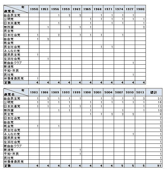 表1:政党別歴代当選者数(東京都)