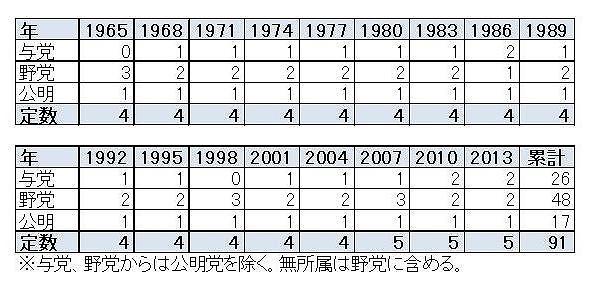 表2:与野党別歴代当選者数(東京都)
