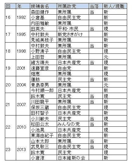 表3:1990年代以降の東京選挙区当落線上候補