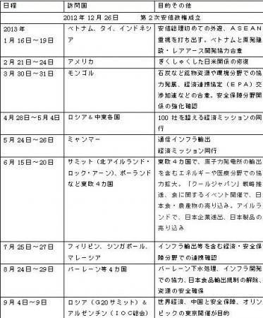 第二次安倍政権における総理外遊(出典・官邸HPや新聞記事など)