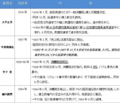 表1:消費税をめぐる日本政治の歴史――「導入」と「増税」