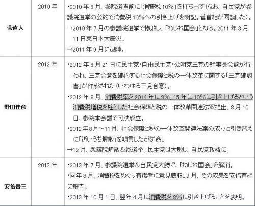 表3 出典:「消費税「導入」と「増税」の歴史[2012.07.17]」(nippon.com  http://www.nippon.com/ja/features/h00013/)や新聞記事などの情報を基に筆者が加筆・修正。 注:下線の部分が消費税の実際の導入・増税に関わる部分