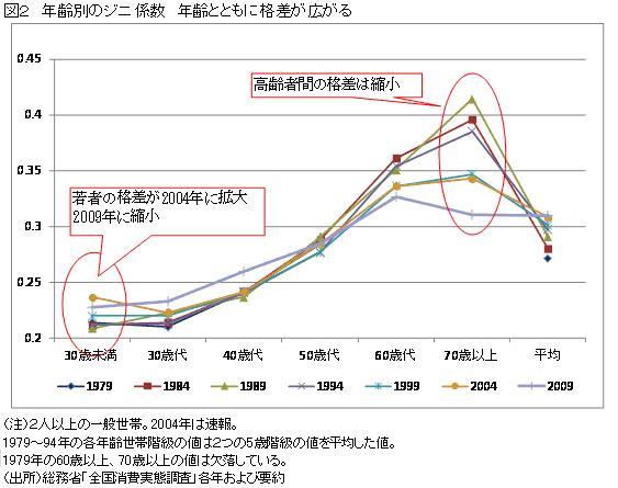 [3]若者の格差は拡大、高齢者間の格差は縮小