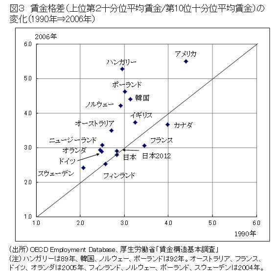 [4]グローバリゼーションと若者格差