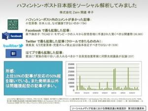ザ・ハフィントン・ポスト日本版のソーシャル解析