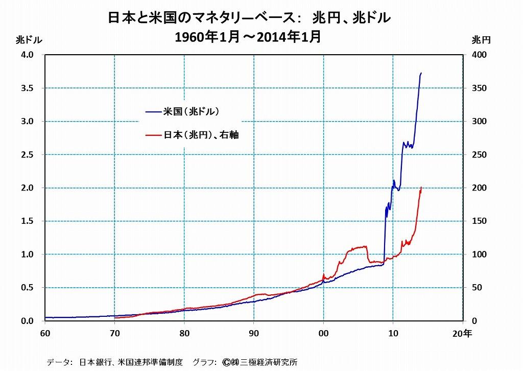 [16]米国の量的緩和の手仕舞いは、日本経済の景況にもマイナス ...