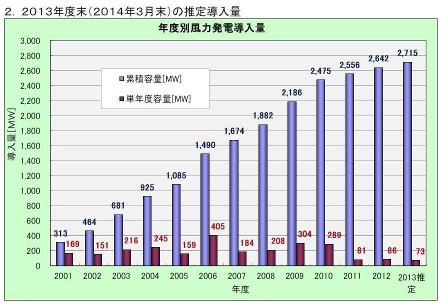 写真・図版 : 年度ごとの風力発電の導入量。一向に伸びない。(日本風力発電協会)