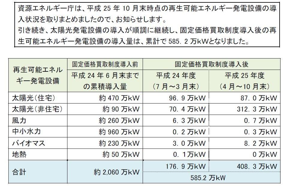 写真・図版 : FITによる自然エネルギーの導入状況。増えているのはほとんどが太陽光発電。昨年10月時点のまとめ。(経産省)
