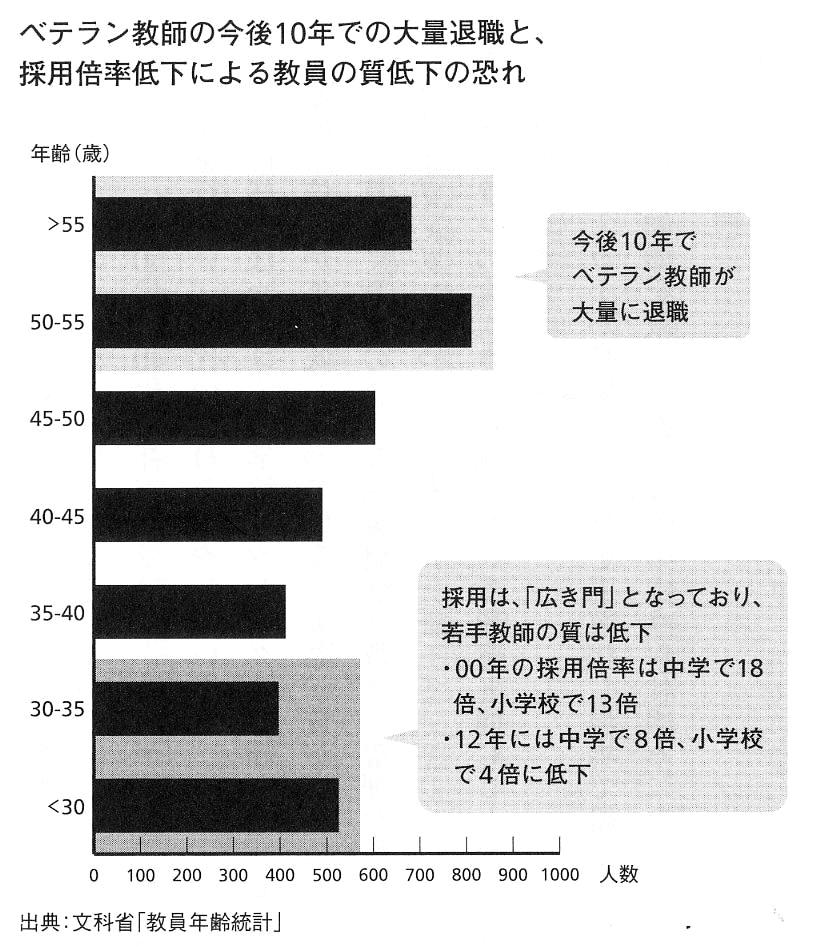 写真・図版 : 図2 大量退職と、教員の質の低下