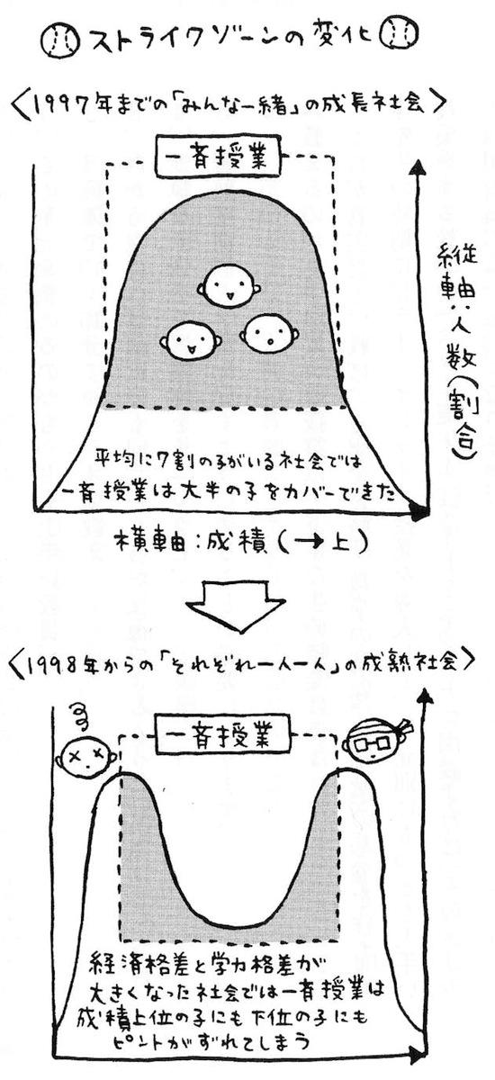 写真・図版 : 図3 ストライクゾーンの変化 藤原和博著『負ける力』から