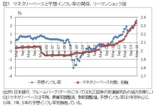 予想物価上昇率とマネタリーベースの関係は明らか - 原田泰 論座 ...
