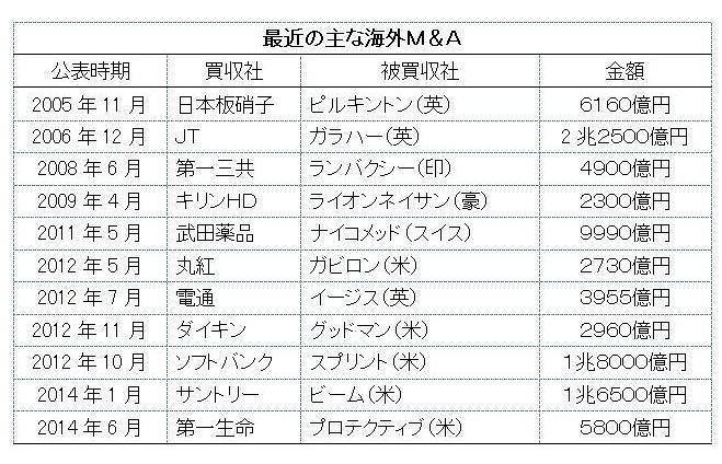 日本企業による海外企業M&Aが急増中?| 最新の …