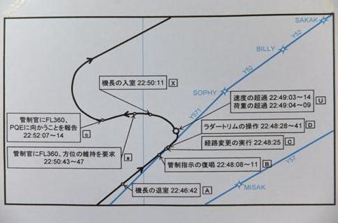 飛行経路図:運輸安全委員会資料=黒い線が飛行経路。突然左旋回し、立て直した後に右旋回して羽田に向かった