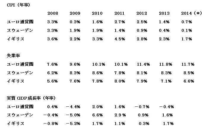 2014年の数字は、CPIは1~4月の平均値、失業率は最新時点(3月または4月)。ユーロ通貨圏は17ヵ国ベース。(出典:ユーロスタット)