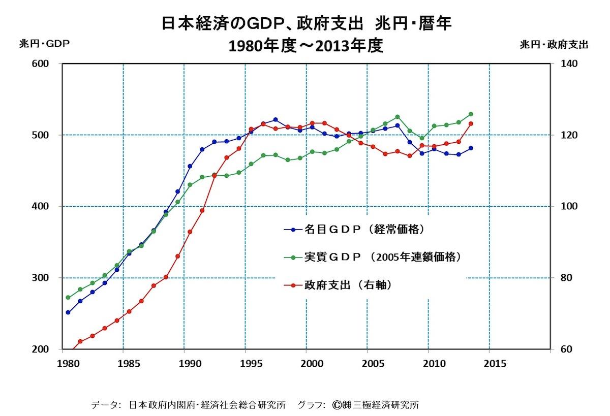 [37]政府支出の一層の持続的拡大が、日本経済の景況、財政状況を好転させる