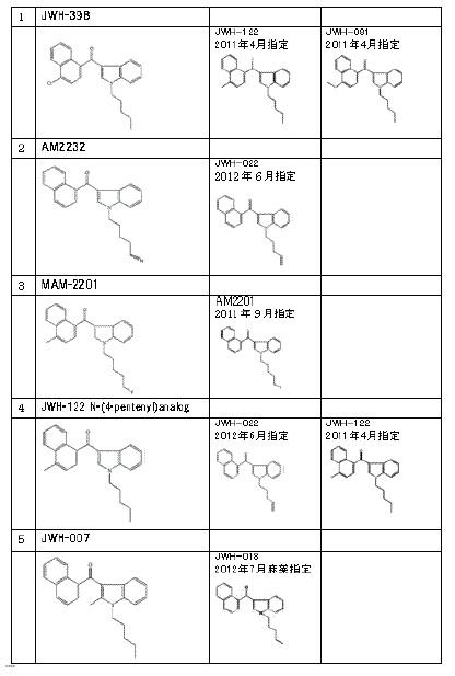 写真・図版 : 「弁護士小森榮の薬物問題ノート」http://33765910.at.webry.info/201209/article_1.htmlより引用。ただし、図中のJWH-39BはJWH-398が正しい。