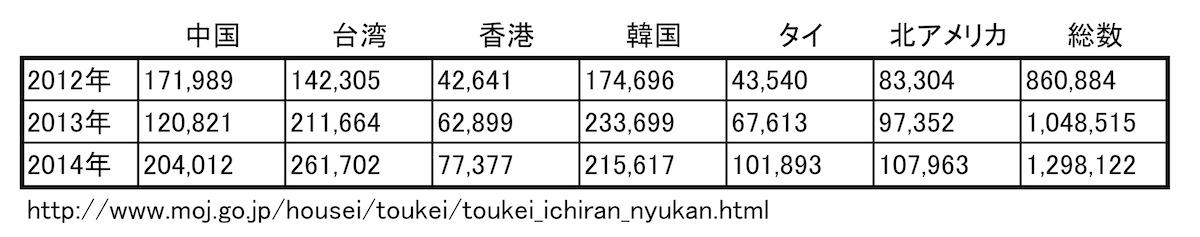 写真・図版 : 【国籍別 訪日外国人数(4月)】 法務省・出入国管理統計統計表より