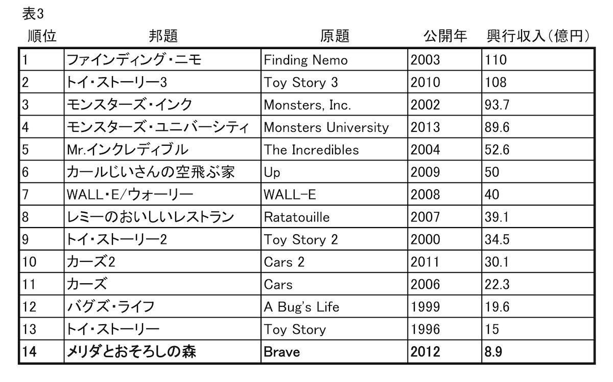 写真・図版 : 表3 ピクサー長編の日本興行収入ランキング