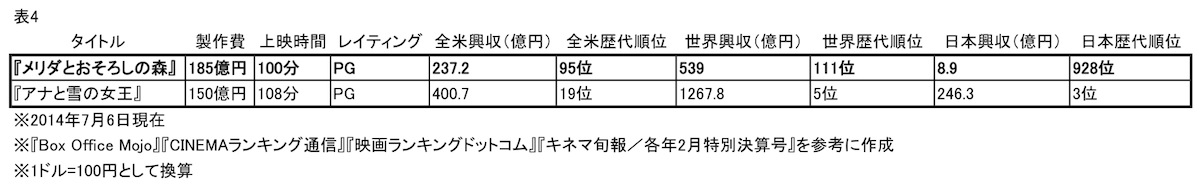 写真・図版 : 表4 2作品のデータ比較