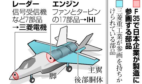 F35で日本企業が製造に参画したり、参画を打診されたりしている部品
