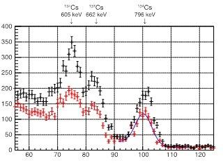 写真・図版 : 横軸は放射線のエネルギー、縦軸はそのエネルギーの放射線の頻度を表す