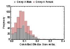 写真・図版 : 預託実効線量の頻度グラフ。赤は女性、黒は男性を示す