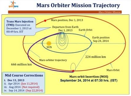 写真・図版 : 2013年11月5日に打ち上げられ、12月1日に地球を離脱、それから9ヶ月半の深宇宙航行の間に3度軌道を微調整し、9月24日に大きく減速して火星周回軌道に到着した。インド宇宙研究機関(ISRO)のAnil Bhardwaj博士提供。
