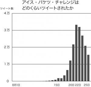 写真・図版 : 図 アイス・バケツ・チャレンジに関するツイート数の推移(8月1日から26日まで)ユーザーローカル Social Insight調べ