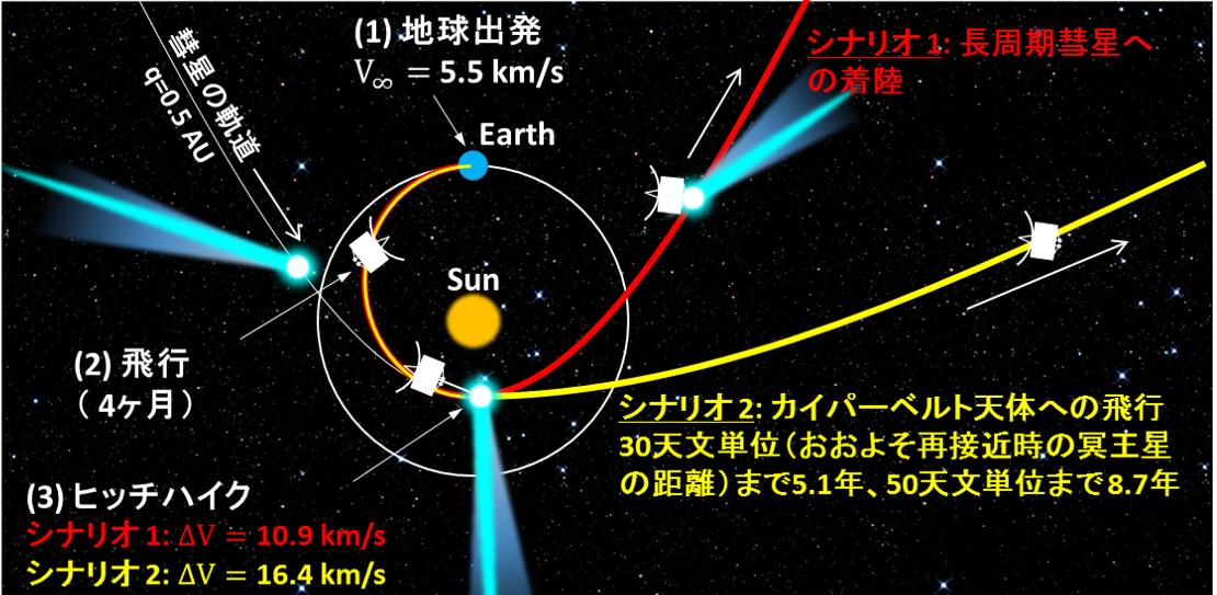 写真・図版 : 図2:彗星ヒッチハイカーの飛行シナリオの例