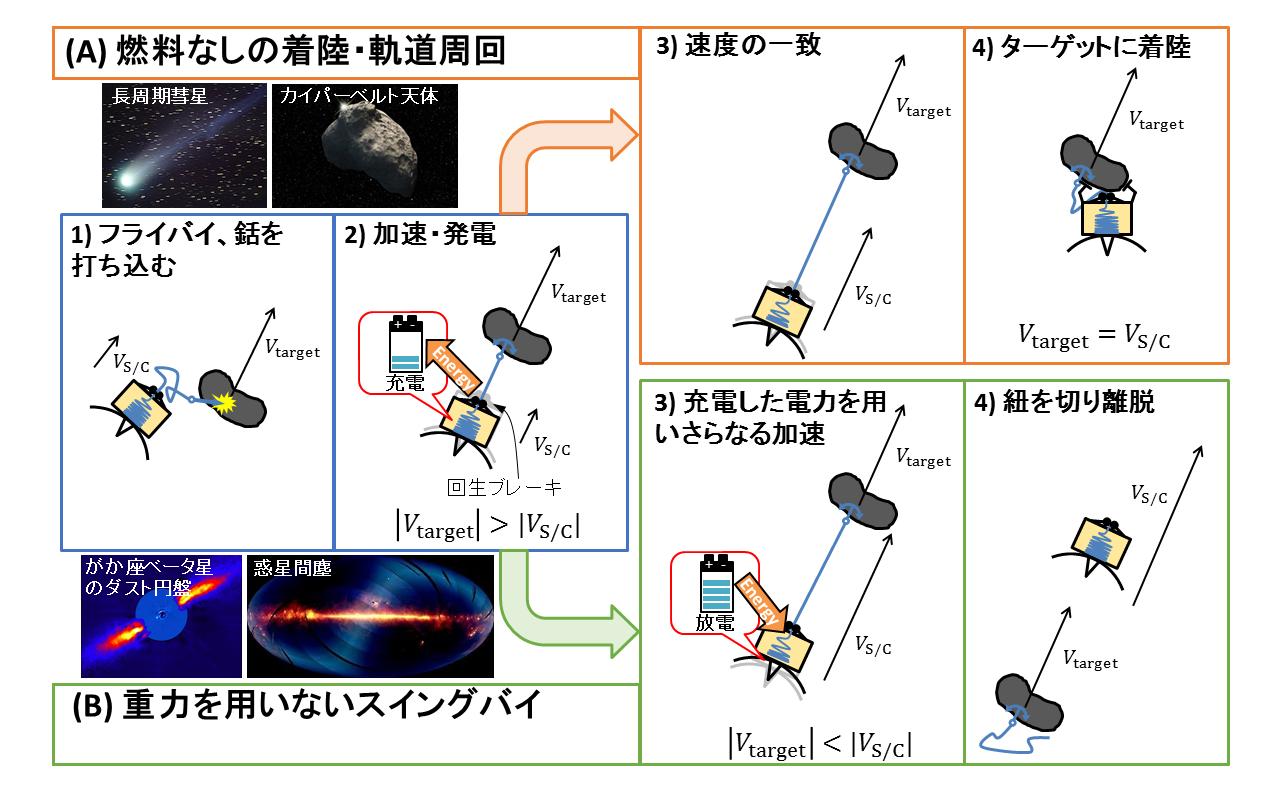写真・図版 : 図1:彗星ヒッチハイカーの仕組み