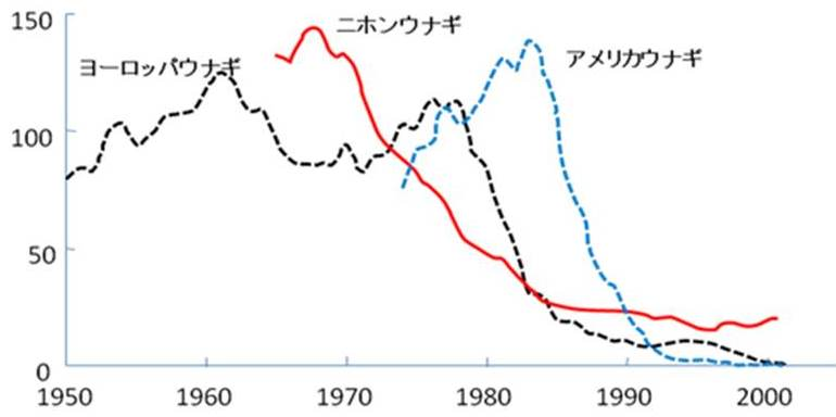 写真・図版 : 各種ウナギ類稚魚の漁獲量(1960~70年代を100としたときの推移)=Dekker et al., 2003から