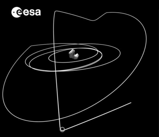 写真・図版 : 図1:10月1日から11月15日までの、彗星からみたロゼッタの軌道。着陸時は彗星の自転にロックするように探査機が移動して、図の上の部分から着陸機フィラを投入する。ESA提供のビデオの一コマ。©ESA