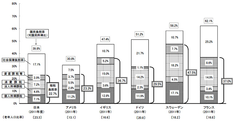 写真・図版 : 国民負担率の内訳の国際比較=財務省