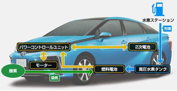 FCVの仕組み:水素ステーションから水素を高圧タンクに充填し、燃料電池に送って空気中の酸素と反応させて発電する(水の電気分解と逆の化学反応)。その電気でモーターを回して走行する