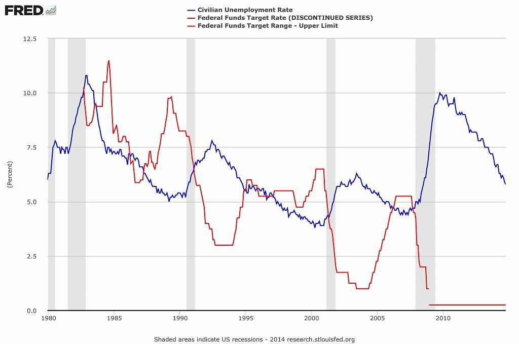 写真・図版 : 米国の完全失業率(青線)と政策金利(赤線)=(%)